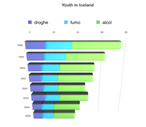 Youth in Iceland. Lotta alle dipendenze